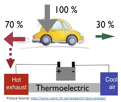 Scientists convert waste heat into electricity