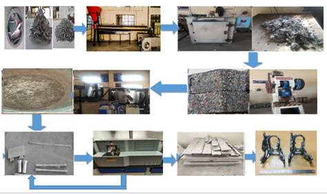 low-cost-technology-developed-for-recycling-aluminium-scraps
