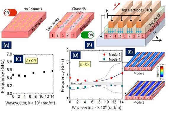 """Indian scientists develop """"nano channels"""" to eliminate unwanted energy waste"""
