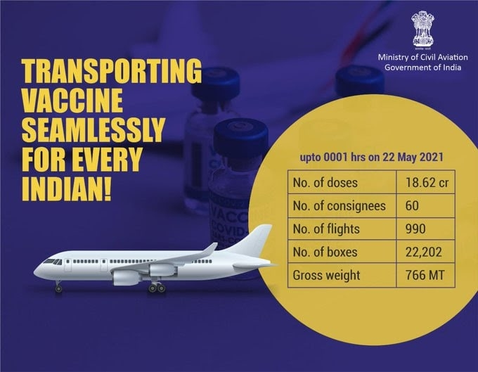 <p>11.41 Lakh doses flown to 11 destinations by 19 flights.<br /> 18.62 Crore doses now flown to 60 domestic stations by 990 flights since January 2021 in temperature-controlled seamless…