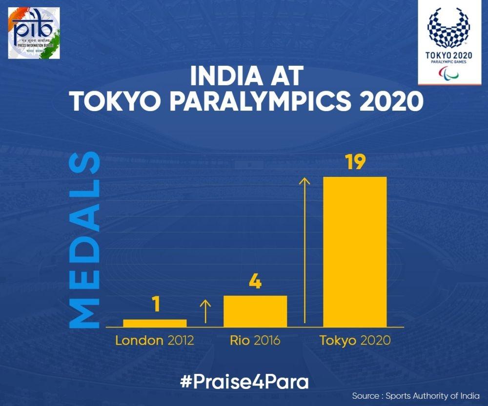<p>India marched ahead at Tokyo Paralympics 2020.</p>