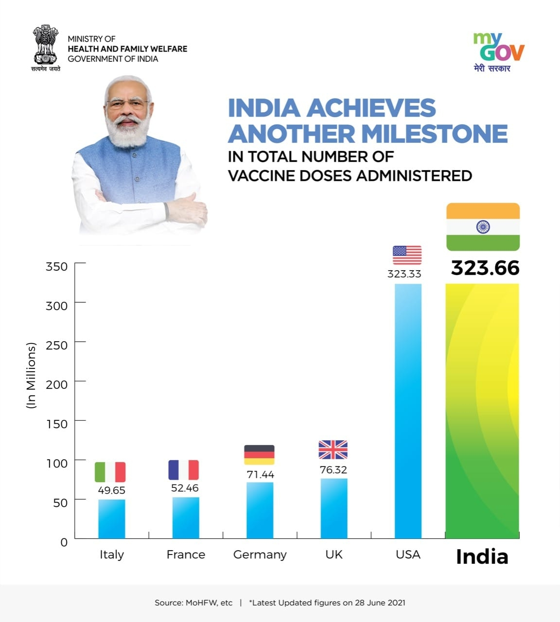<p>*India achieves another milestone in COVID19 vaccination and overtakes USA in total number of Covid Vaccine doses administered.</p> <p>*32.36 Cr. Vaccine Doses administered so far…