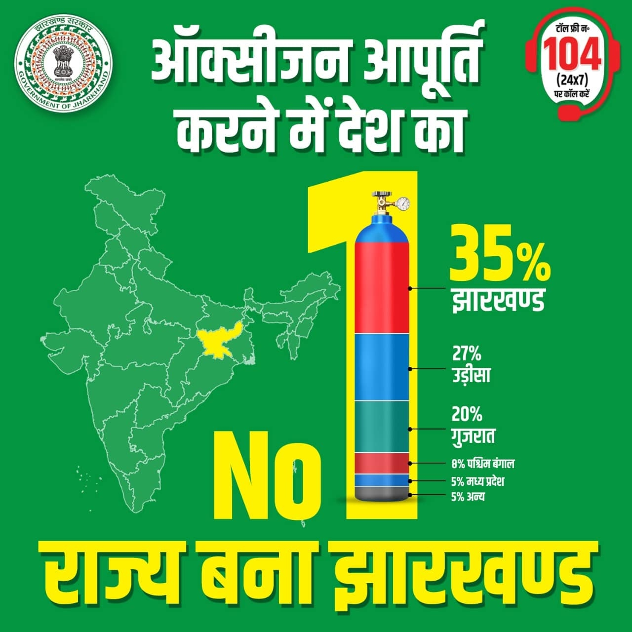 <p>Jharkhand attains a top place in the list of suppliers of Oxygen for medical purposes in India.As per the state government, this state-supplied 35 percent of total Oxygen…