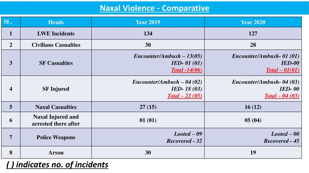 <p>Naxal violence declines in Jharkhand, official Data released by the ruling JMM reveals.Go through the data.</p>
