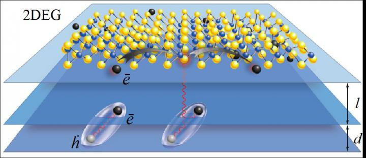 INST Scientists produce ultra-high mobility 2d-electron gas (2DEG)