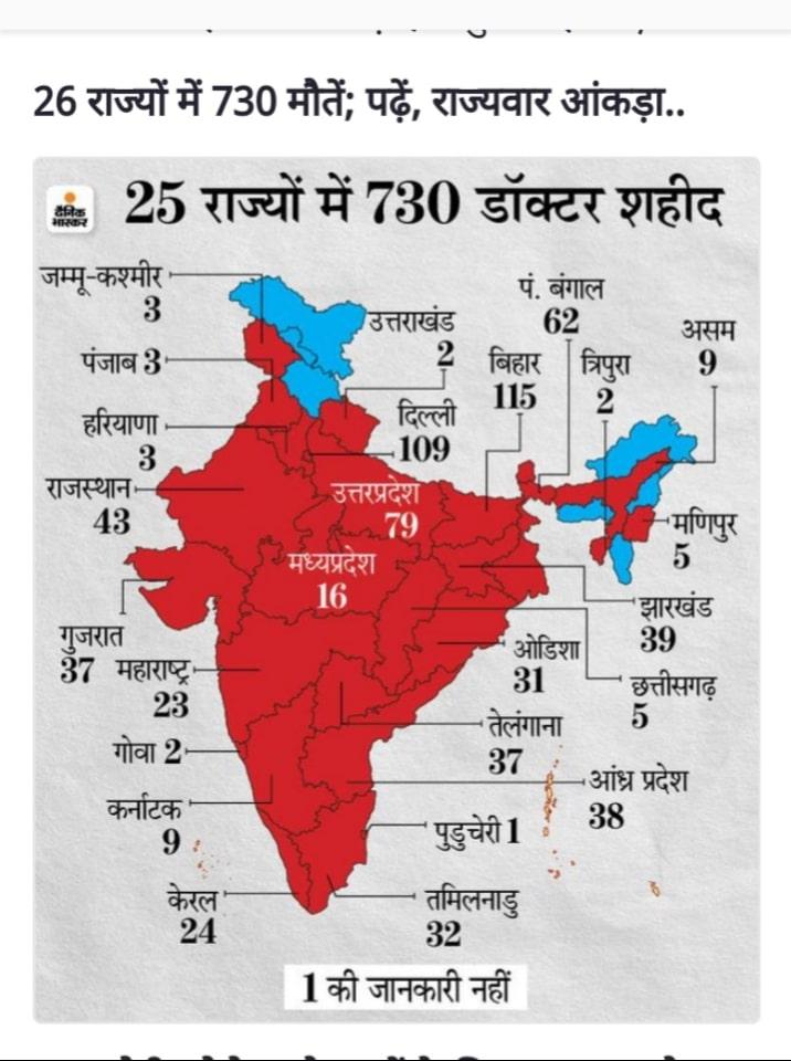 Maximum Covid deaths of doctors took place in Bihar, Delhi and West Bengal